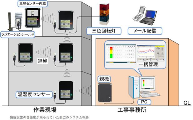 WBGTを連続測定→一元管理で低コストな熱中症予防