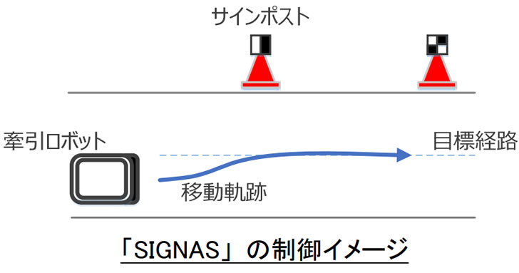 ロボットの制御イメージ